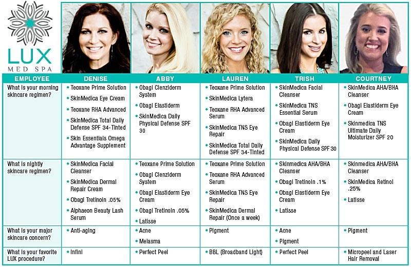 LadiesOflLUX Skincare Regimens | Buckhead Plastic Surgery - Northeast Atlanta
